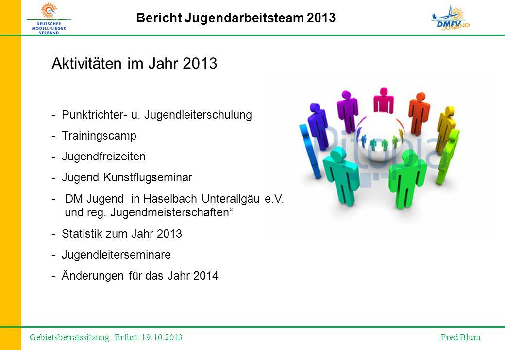 Gebietsbeiratssitzung Erfurt 19.10.2013 Fred Blum Bericht Jugendarbeitsteam 2013 Aktivitäten im Jahr 2013 - Punktrichter- u.