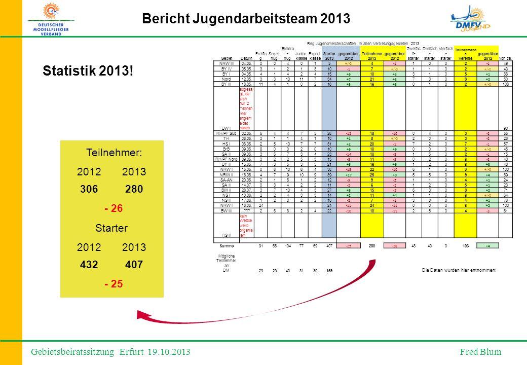 Gebietsbeiratssitzung Erfurt 19.10.2013 Fred Blum Bericht Jugendarbeitsteam 2013 Statistik 2013.