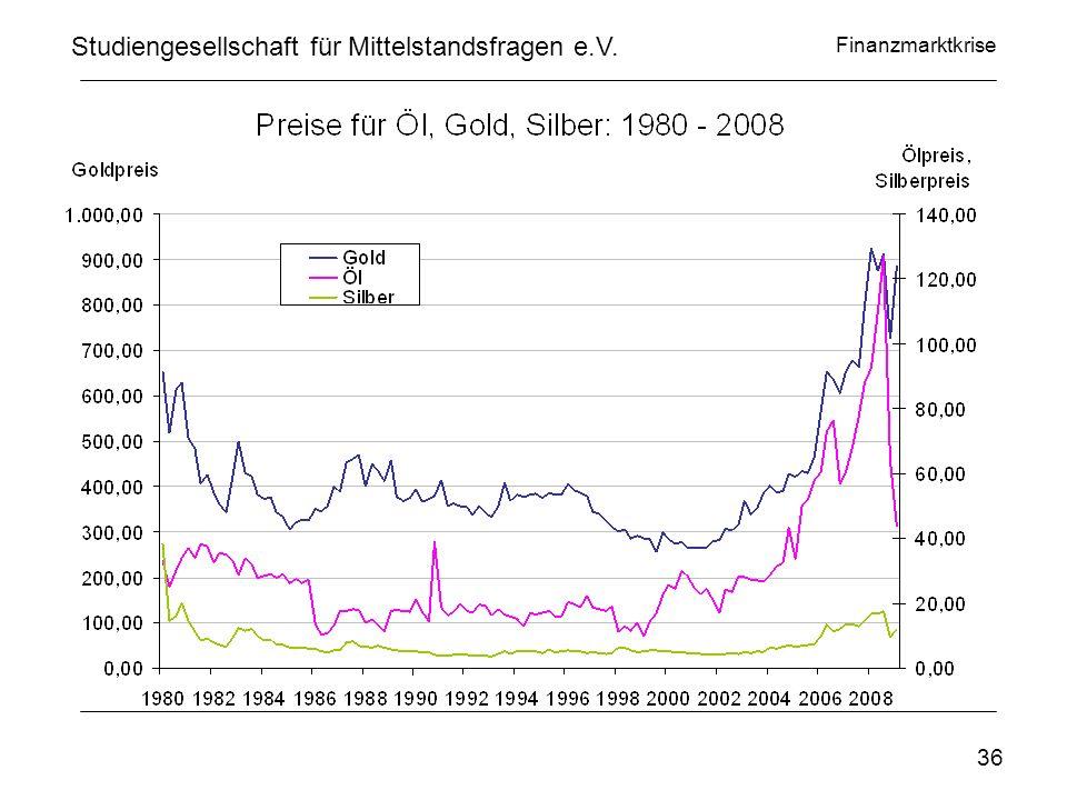 Finanzmarktkrise www.privatinvestor.de Studiengesellschaft für Mittelstandsfragen e.V. 36