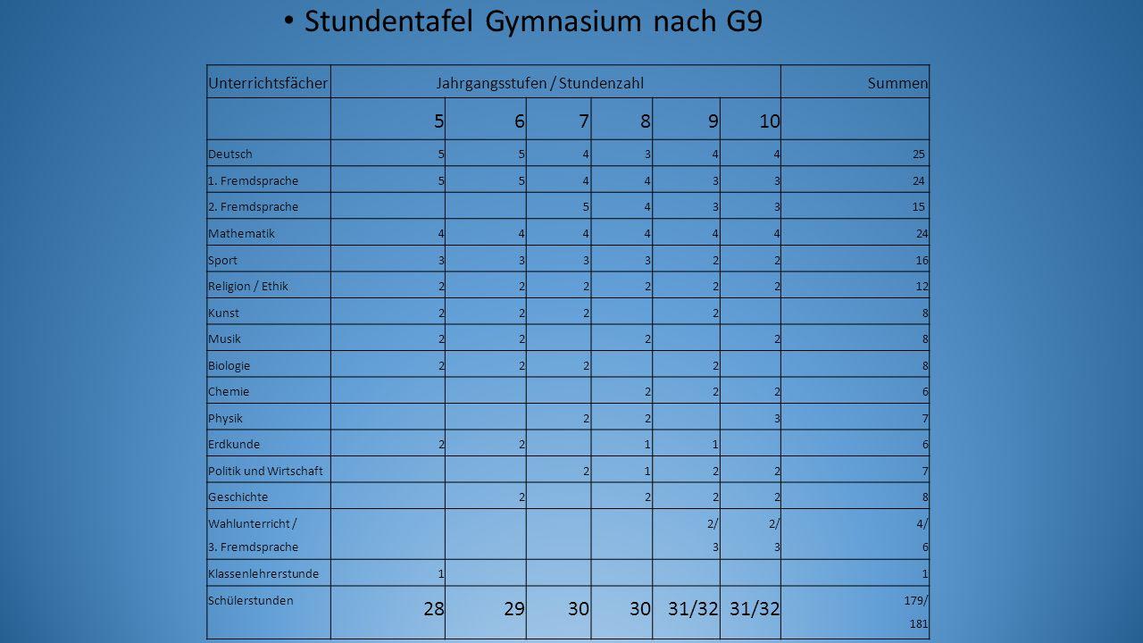 Unterrichtsfächer Jahrgangsstufen / Stundenzahl Summen 5678910 Deutsch55434425 1.