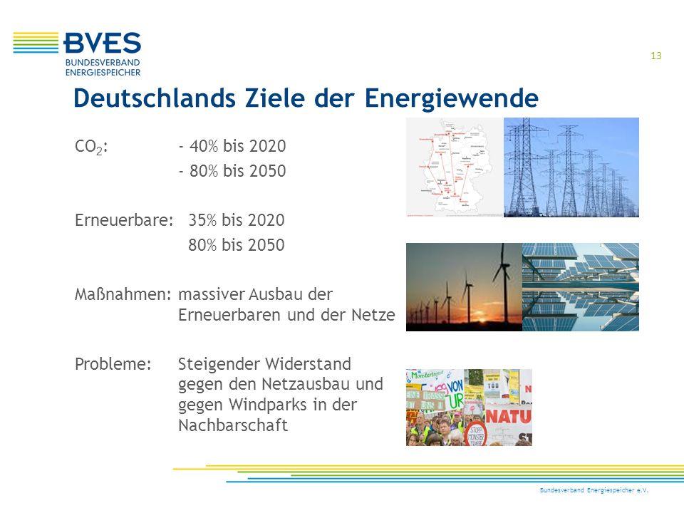 13 Bundesverband Energiespeicher e.V. CO 2 : - 40% bis 2020 - 80% bis 2050 Erneuerbare: 35% bis 2020 80% bis 2050 Maßnahmen:massiver Ausbau der Erneue