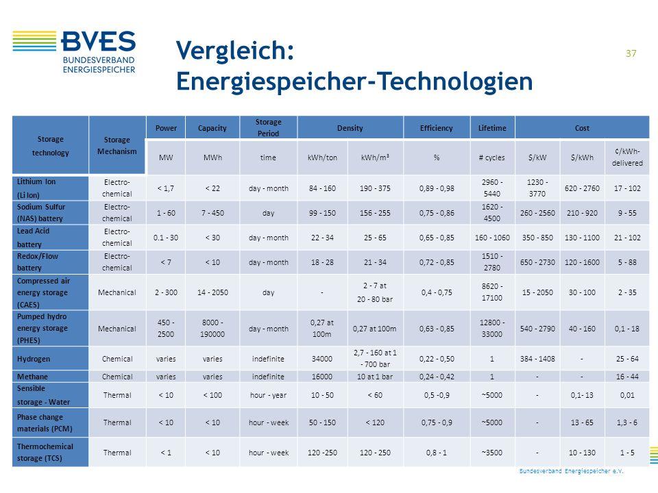 37 Bundesverband Energiespeicher e.V. Storage technology Storage Mechanism PowerCapacity Storage Period DensityEfficiencyLifetimeCost MWMWhtimekWh/ton