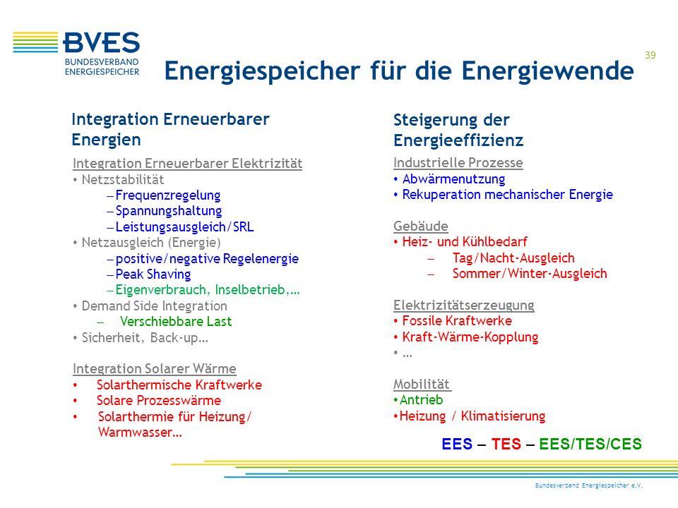39 Bundesverband Energiespeicher e.V. Integration Erneuerbarer Energien Steigerung der Energieeffizienz Integration Erneuerbarer Elektrizität Netzstab
