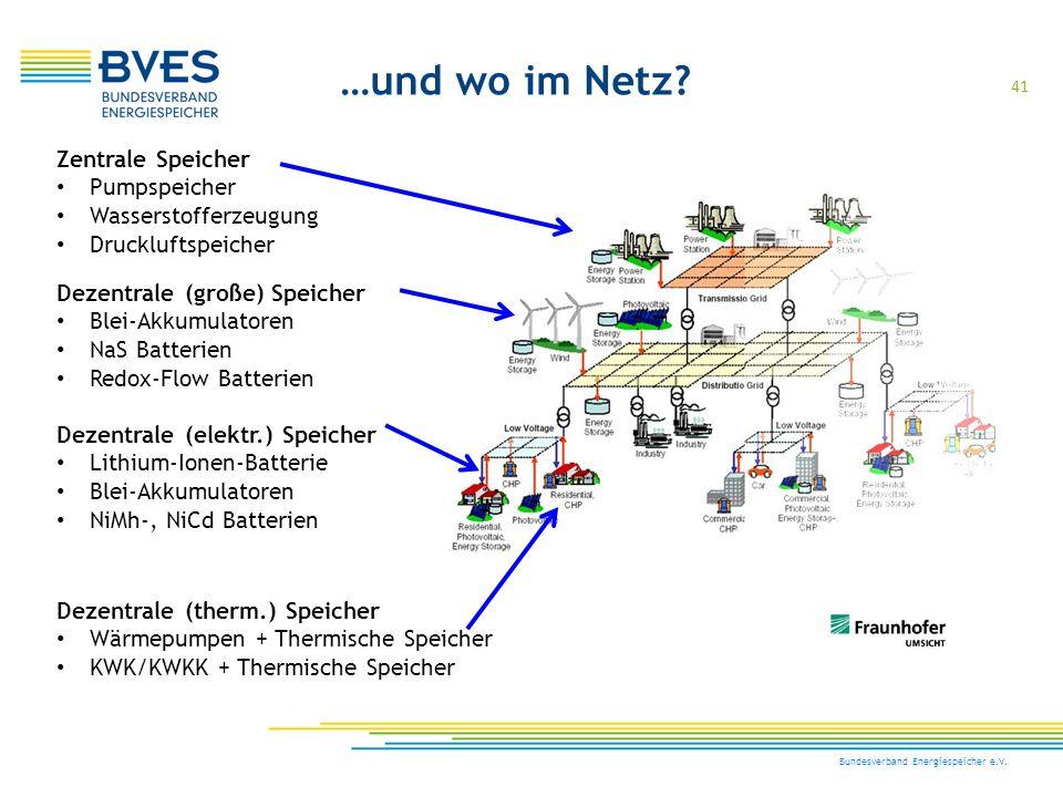 41 Bundesverband Energiespeicher e.V. …und wo im Netz? Zentrale Speicher Pumpspeicher Wasserstofferzeugung Druckluftspeicher Dezentrale (große) Speich