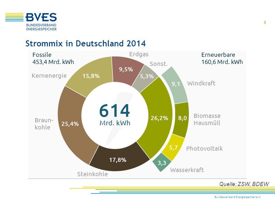 39 Bundesverband Energiespeicher e.V.