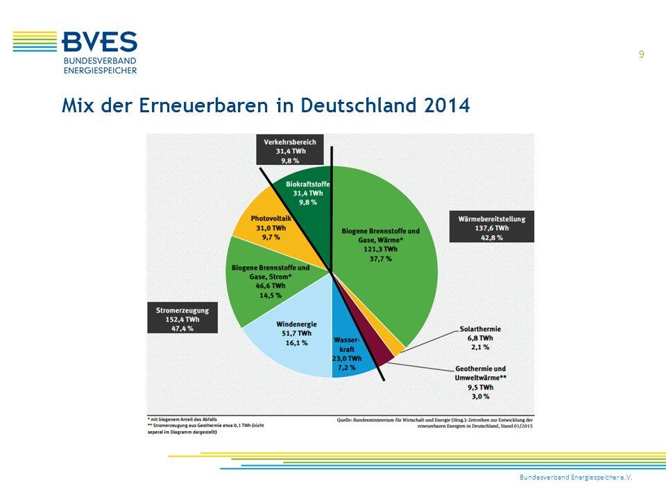 Bundesverband Energiespeicher e.V. 9 Mix der Erneuerbaren in Deutschland 2014