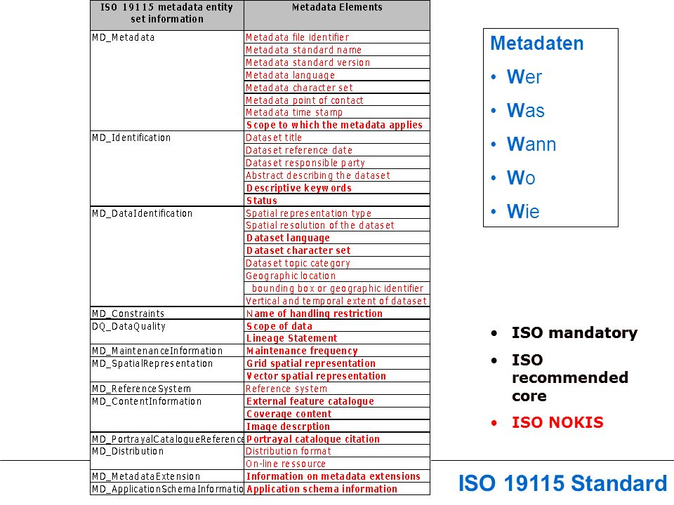 Iso ISO mandatory ISO Standard Metadaten Wer Was Wann Wo Wie ISO mandatory ISO recommended core ISO mandatory ISO recommended core ISO NOKIS