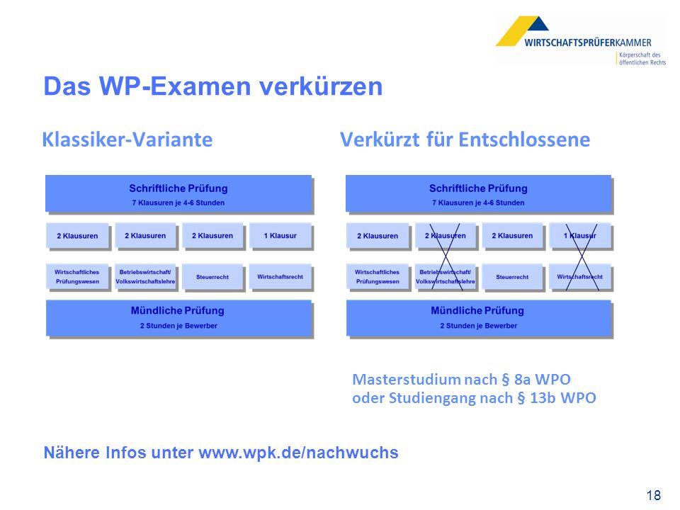 Das WP-Examen verkürzen Klassiker-Variante Verkürzt für Entschlossene 18 Nähere Infos unter www.wpk.de/nachwuchs Masterstudium nach § 8a WPO oder Studiengang nach § 13b WPO