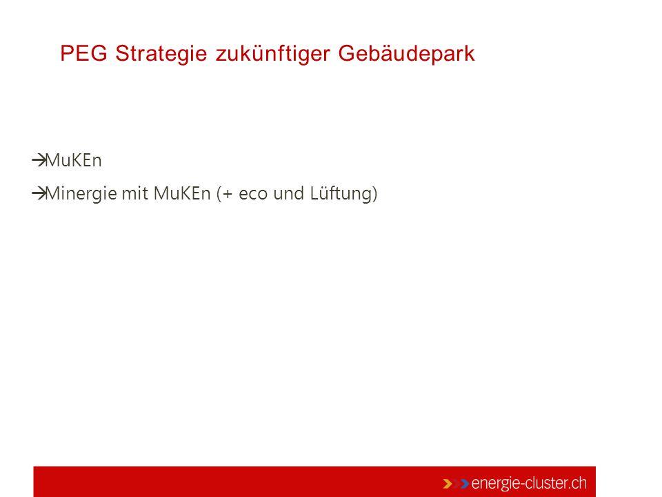 PEG Strategie zukünftiger Gebäudepark  MuKEn  Minergie mit MuKEn (+ eco und Lüftung)
