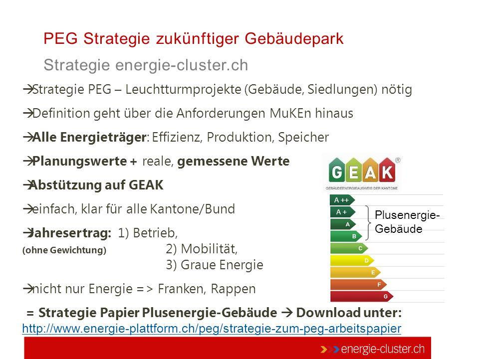 PEG Strategie zukünftiger Gebäudepark Strategie energie-cluster.ch  Strategie PEG – Leuchtturmprojekte (Gebäude, Siedlungen) nötig  Definition geht über die Anforderungen MuKEn hinaus  Alle Energieträger: Effizienz, Produktion, Speicher  Planungswerte + reale, gemessene Werte  Abstützung auf GEAK  einfach, klar für alle Kantone/Bund  Jahresertrag: 1) Betrieb, (ohne Gewichtung) 2) Mobilität, 3) Graue Energie  nicht nur Energie => Franken, Rappen = Strategie Papier Plusenergie-Gebäude  Download unter: http://www.energie-plattform.ch/peg/strategie-zum-peg-arbeitspapier http://www.energie-plattform.ch/peg/strategie-zum-peg-arbeitspapier A + A ++ Plusenergie- Gebäude