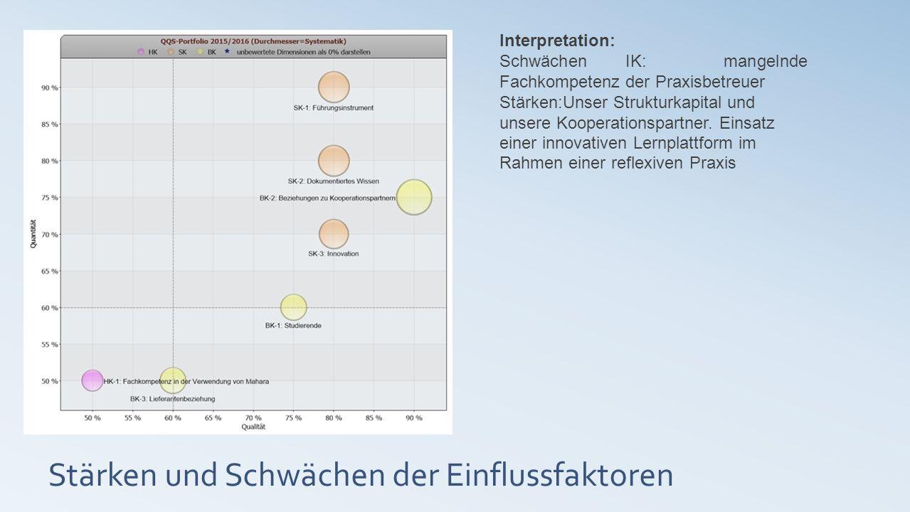 Stärken und Schwächen der Einflussfaktoren Interpretation: Schwächen IK: mangelnde Fachkompetenz der Praxisbetreuer Stärken:Unser Strukturkapital und unsere Kooperationspartner.