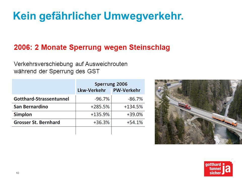 Kein gefährlicher Umwegverkehr. 2006: 2 Monate Sperrung wegen Steinschlag Verkehrsverschiebung auf Ausweichrouten während der Sperrung des GST 10 Sper
