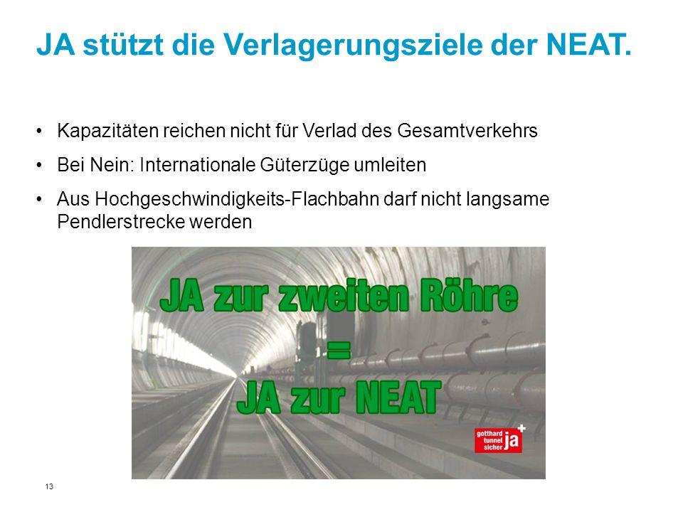 JA stützt die Verlagerungsziele der NEAT. 13 Kapazitäten reichen nicht für Verlad des Gesamtverkehrs Bei Nein: Internationale Güterzüge umleiten Aus H