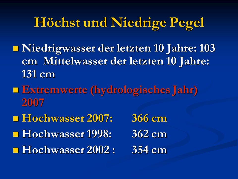 Höchst und Niedrige Pegel Niedrigwasser der letzten 10 Jahre: 103 cm Mittelwasser der letzten 10 Jahre: 131 cm Niedrigwasser der letzten 10 Jahre: 103