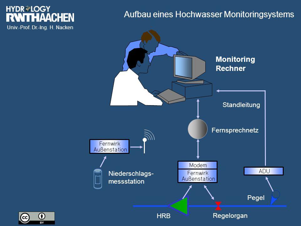 Univ.-Prof. Dr.-Ing. H. Nacken Standleitung Fernsprechnetz Niederschlags- messstation Pegel Regelorgan HRB Monitoring Rechner Aufbau eines Hochwasser