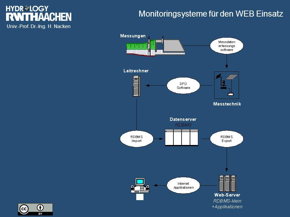 Univ.-Prof. Dr.-Ing. H. Nacken Monitoringsysteme für den WEB Einsatz