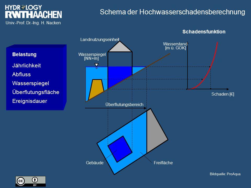 Univ.-Prof. Dr.-Ing. H. Nacken Belastung Jährlichkeit Abfluss Wasserspiegel Überflutungsfläche Ereignisdauer Wasserspiegel [NN+m] Landnutzungseinheit