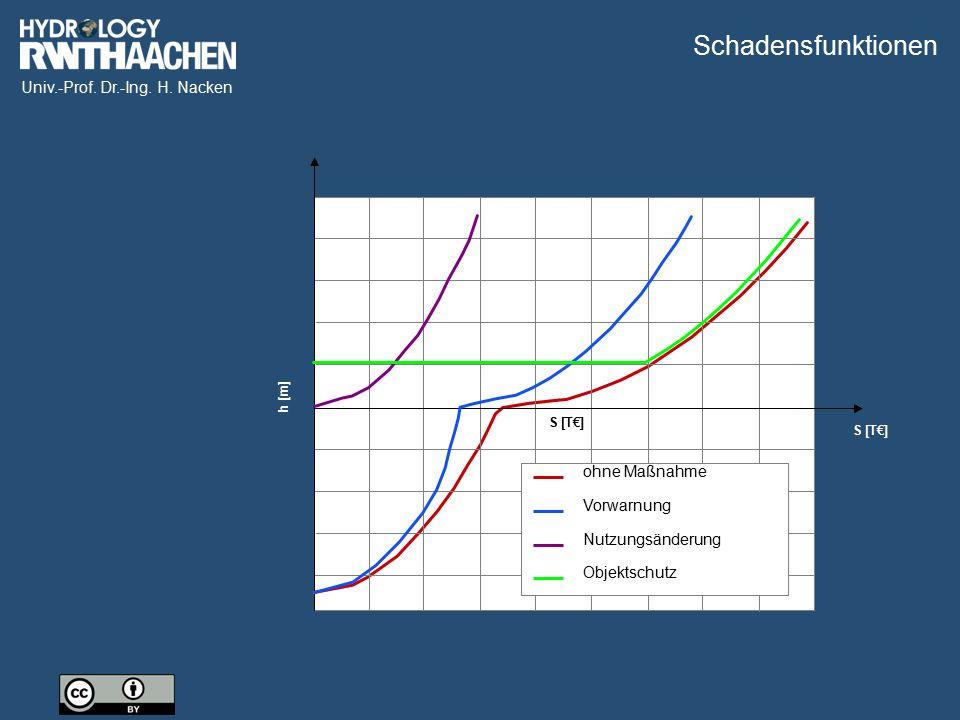 Univ.-Prof. Dr.-Ing. H. Nacken h [m] S [TDM] ohne Maßnahme Vorwarnung h [m] S [T€] ohne Maßnahme Vorwarnung Nutzungsänderung h [m] S [T€] ohne Maßnahm