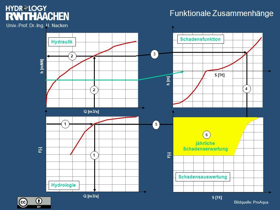 Univ.-Prof. Dr.-Ing. H. Nacken Q [m3/s] F[-] Hydrologie Q [m3/s] h [mNN] Hydraulik h [m] S [T€] Schadensfunktion F[-] S [T€] Schadensauswertung 1 1 2