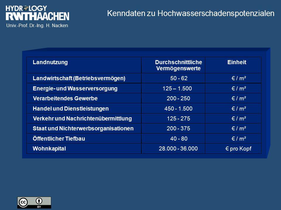 Univ.-Prof. Dr.-Ing. H. Nacken LandnutzungDurchschnittliche Vermögenswerte Einheit Landwirtschaft (Betriebsvermögen)50 - 62€ / m² Energie- und Wasserv