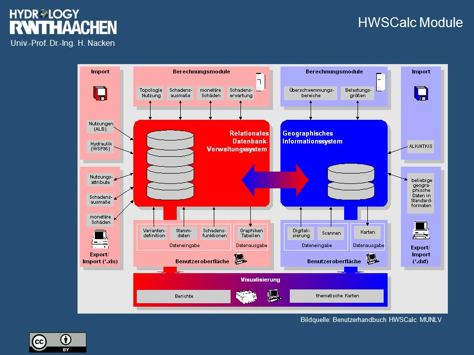Univ.-Prof. Dr.-Ing. H. Nacken Bildquelle: Benutzerhandbuch HWSCalc MUNLV HWSCalc Module