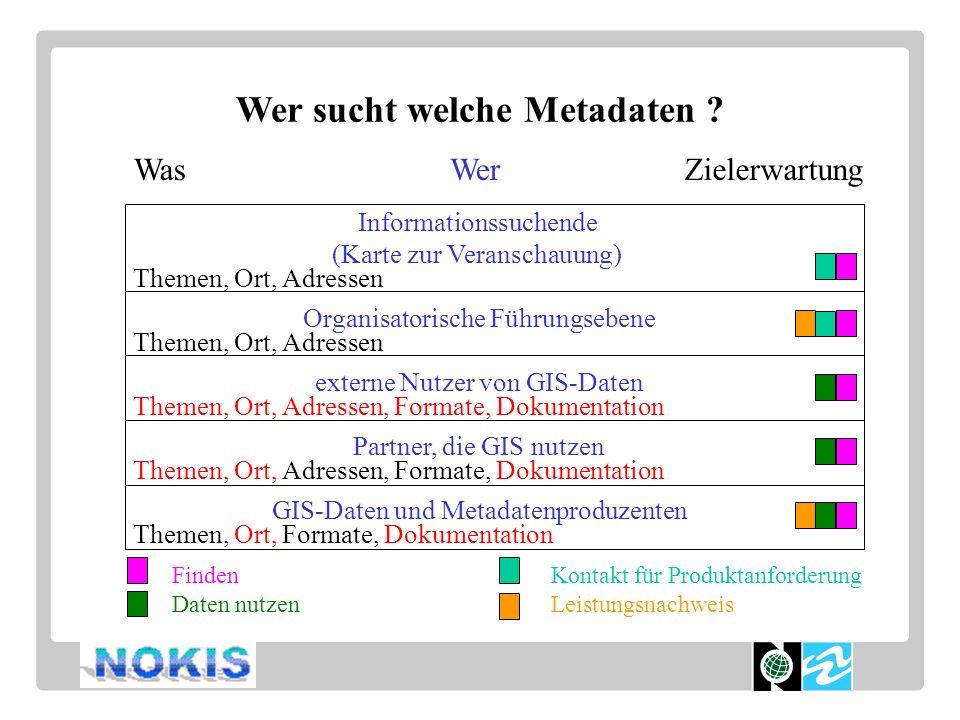 Informationssuchende (Karte zur Veranschauung) Organisatorische Führungsebene externe Nutzer von GIS-Daten Partner, die GIS nutzen GIS-Daten und Metad