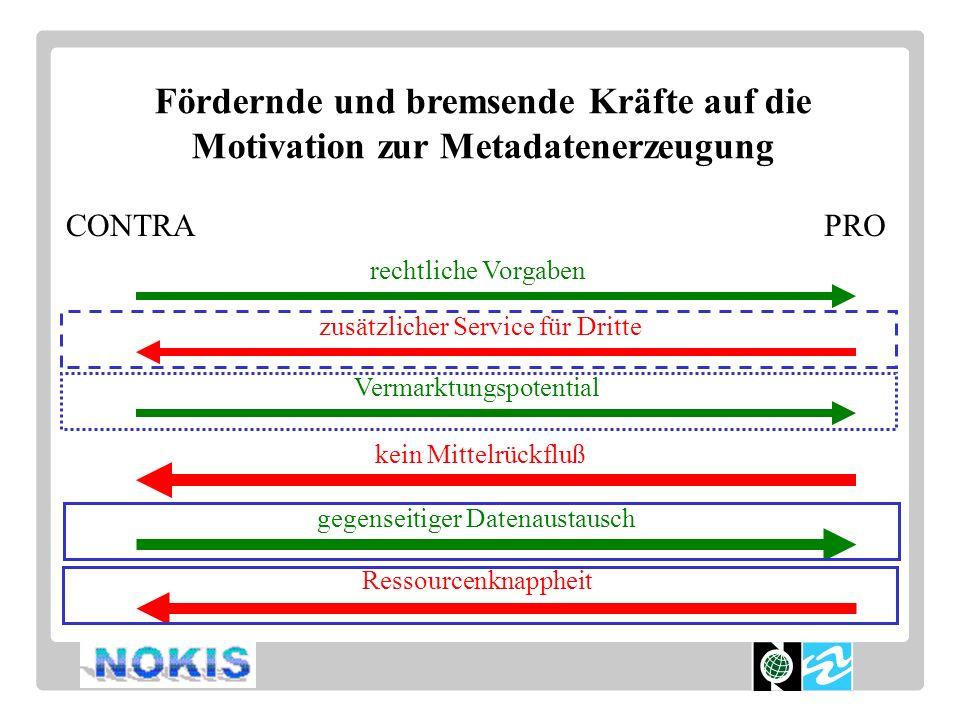 Fördernde und bremsende Kräfte auf die Motivation zur Metadatenerzeugung rechtliche Vorgaben zusätzlicher Service für Dritte Vermarktungspotential kein Mittelrückfluß gegenseitiger Datenaustausch Ressourcenknappheit PROCONTRA