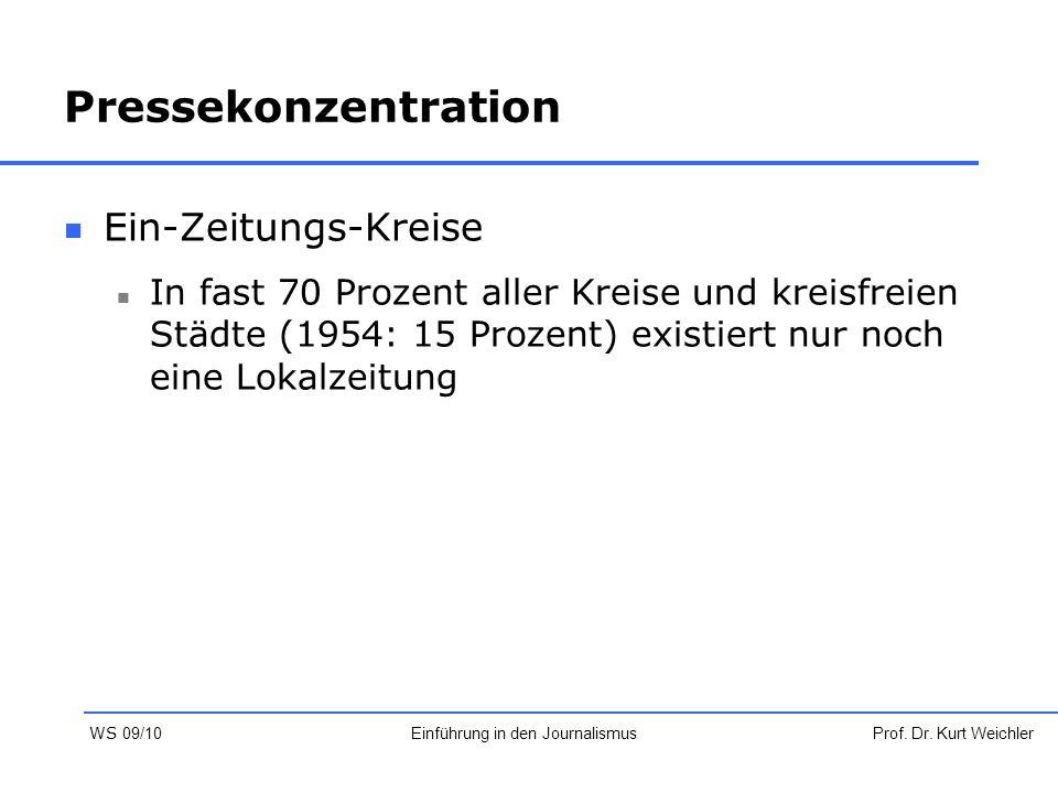 Pressekonzentration Ein-Zeitungs-Kreise In fast 70 Prozent aller Kreise und kreisfreien Städte (1954: 15 Prozent) existiert nur noch eine Lokalzeitung