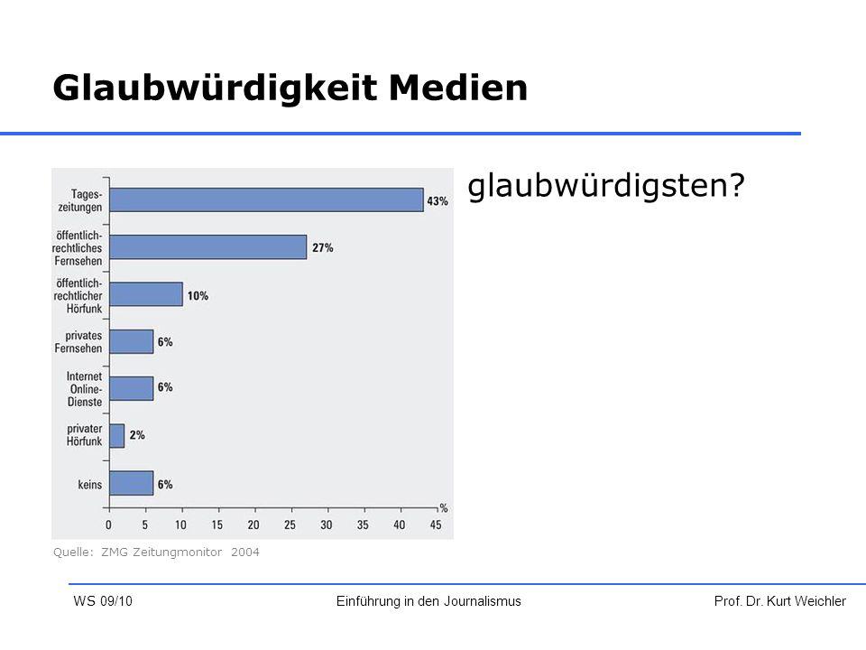 Glaubwürdigkeit Medien Welches Medium ist am glaubwürdigsten? Prof. Dr. Kurt WeichlerEinführung in den Journalismus WS 09/10 Quelle: ZMG Zeitungmonito