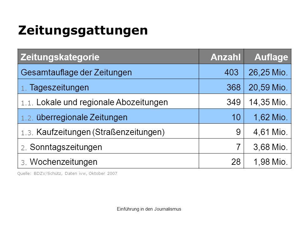 Zeitungsgattungen Zeitungskategorie AnzahlAuflage Gesamtauflage der Zeitungen403 26,25 Mio. 1. Tageszeitungen 36820,59 Mio. 1.1. Lokale und regionale