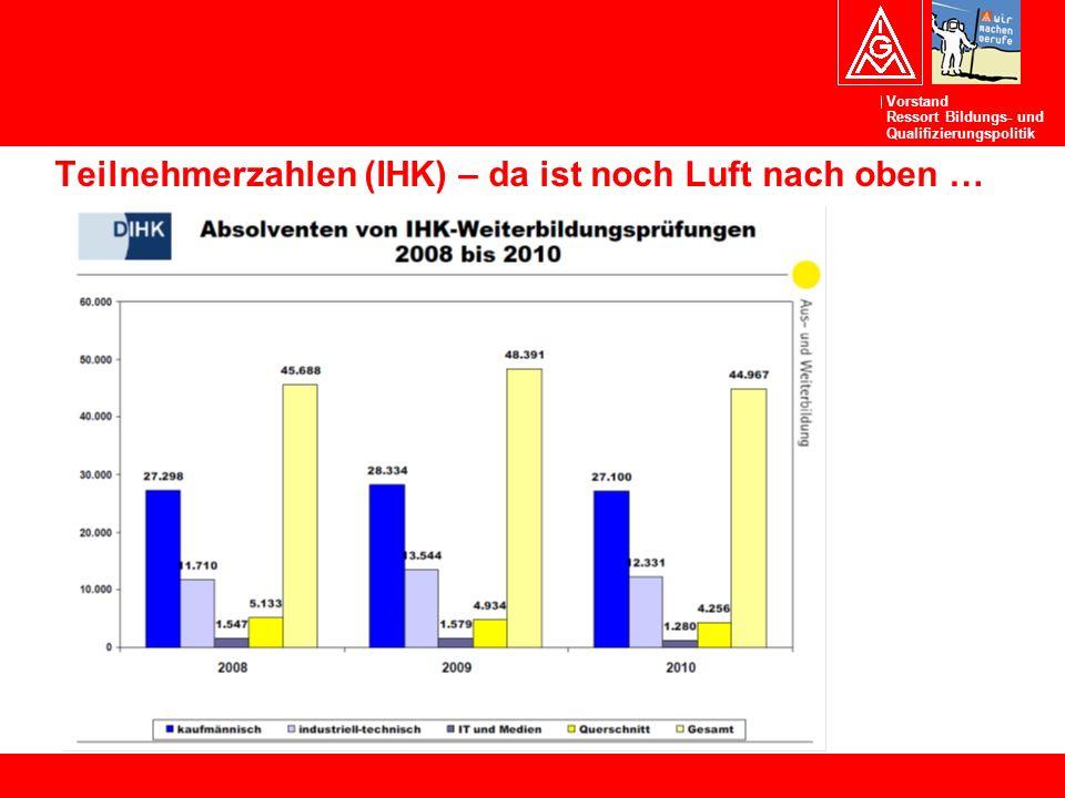 Vorstand Ressort Bildungs- und Qualifizierungspolitik Teilnehmerzahlen (IHK) – da ist noch Luft nach oben …