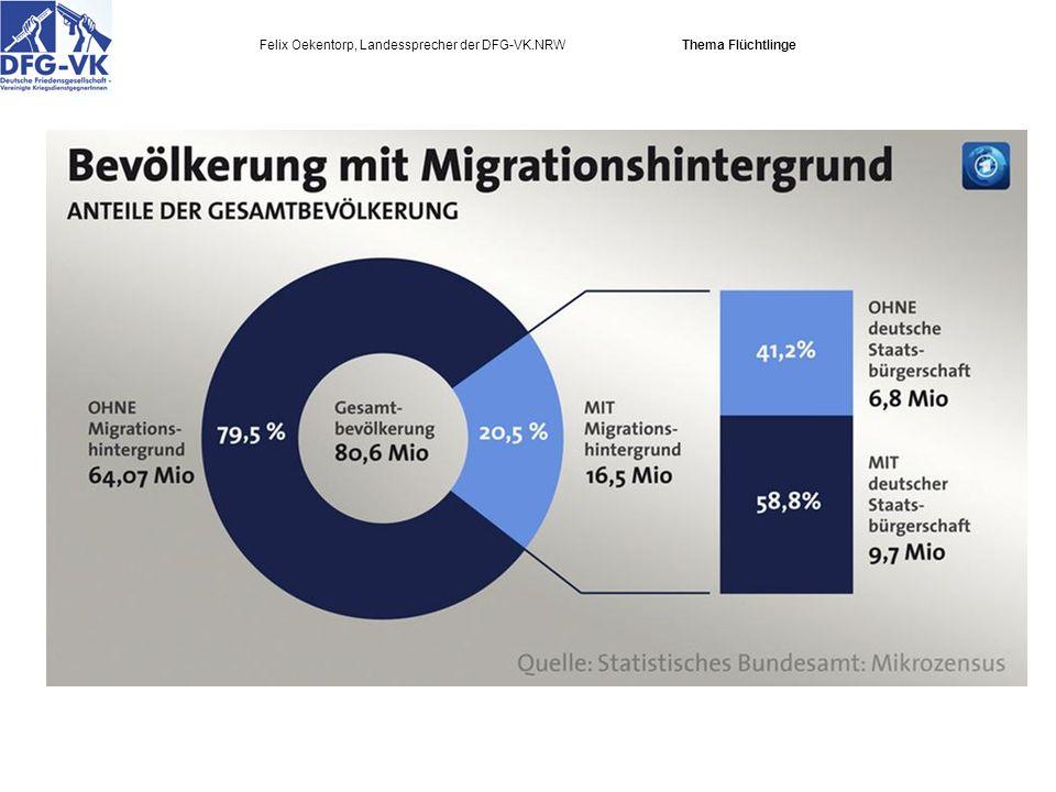 Felix Oekentorp, Landessprecher der DFG-VK.NRW Thema Flüchtlinge