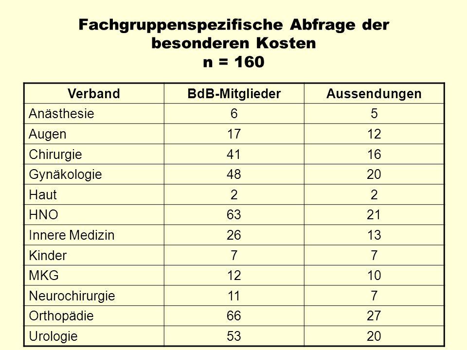 Fachgruppenspezifische Abfrage der besonderen Kosten n = 160 VerbandBdB-MitgliederAussendungen Anästhesie65 Augen1712 Chirurgie4116 Gynäkologie4820 Ha