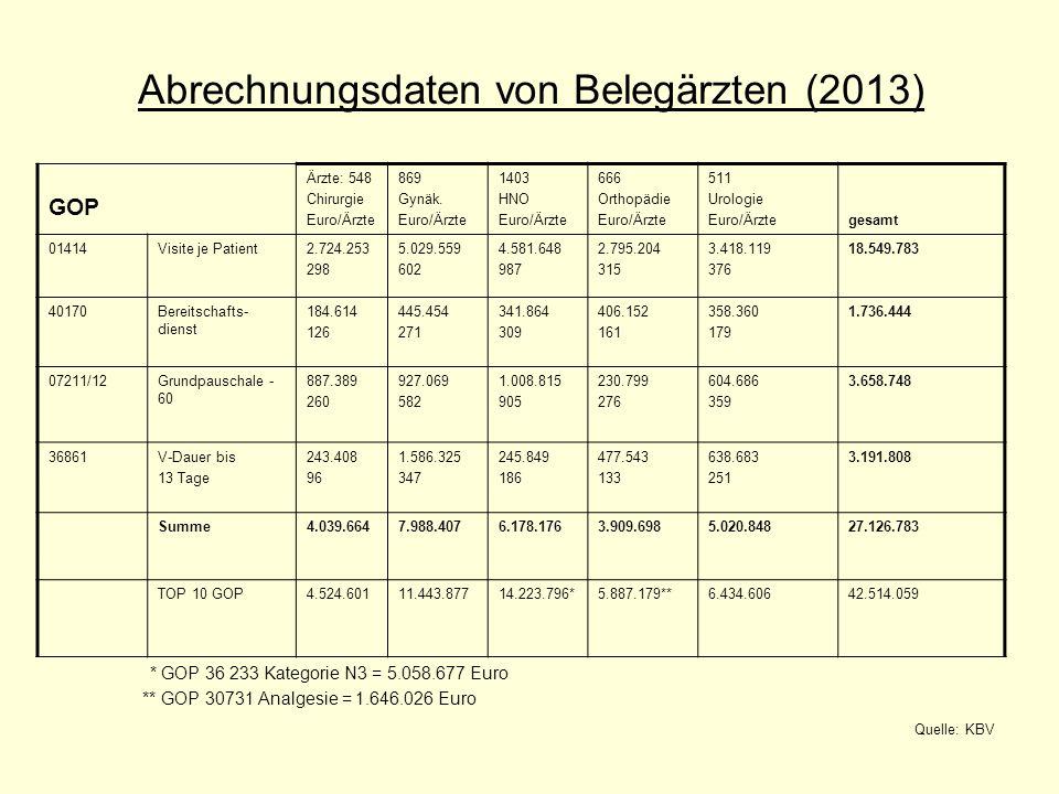 Abrechnungsdaten von Belegärzten (2013) GOP Ärzte: 548 Chirurgie Euro/Ärzte 869 Gynäk. Euro/Ärzte 1403 HNO Euro/Ärzte 666 Orthopädie Euro/Ärzte 511 Ur