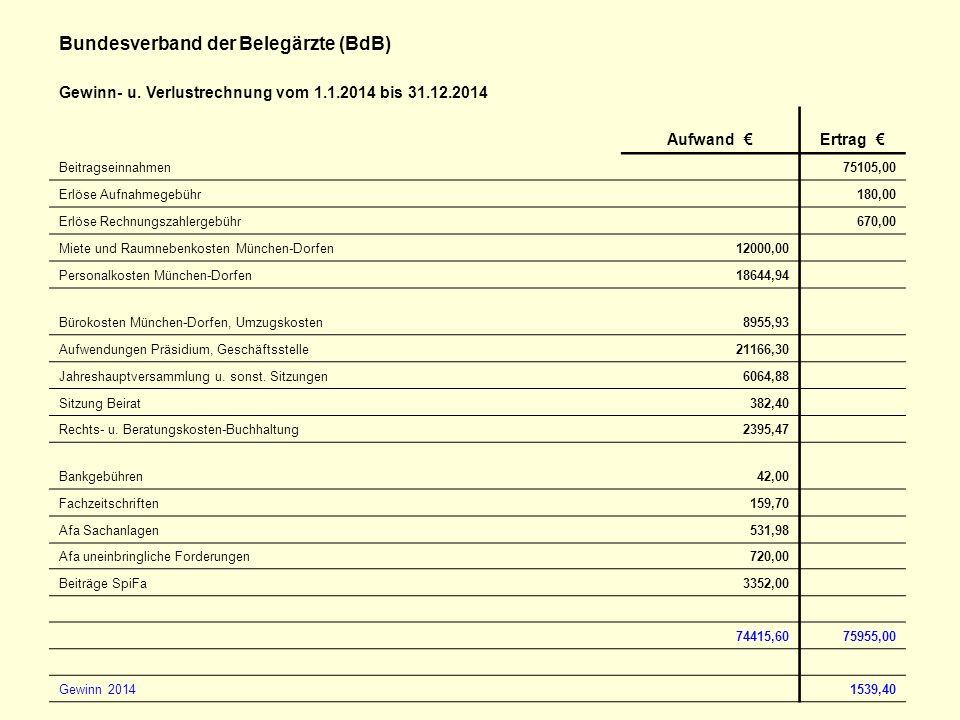 Bundesverband der Belegärzte (BdB) Gewinn- u. Verlustrechnung vom 1.1.2014 bis 31.12.2014 Aufwand €Ertrag € Beitragseinnahmen 75105,00 Erlöse Aufnahme