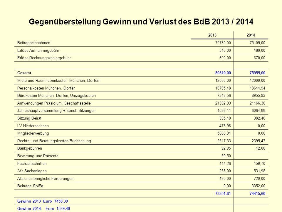 Gegenüberstellung Gewinn und Verlust des BdB 2013 / 2014 20132014 Beitragseinnahmen79780,0075105,00 Erlöse Aufnahmegebühr340,00180,00 Erlöse Rechnungs