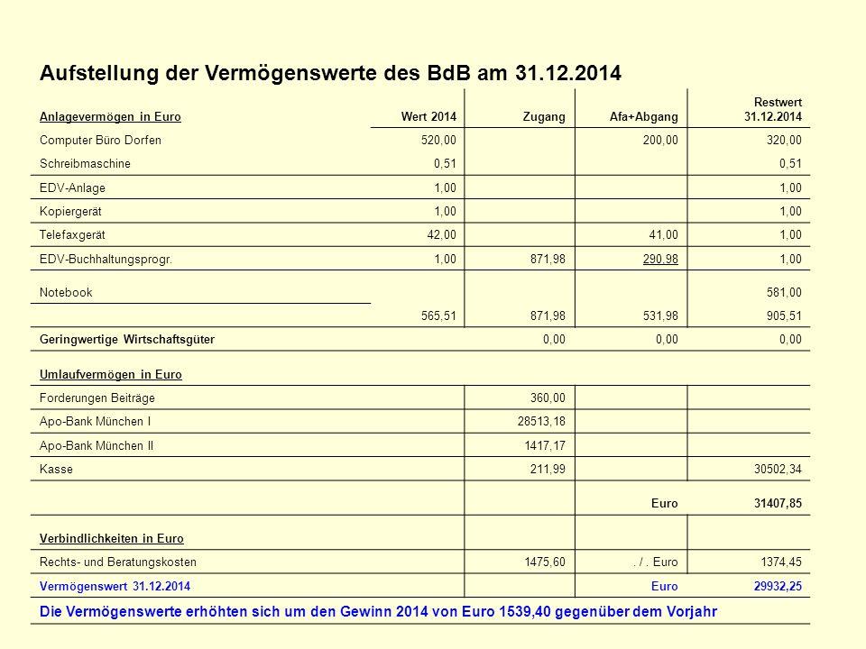 Aufstellung der Vermögenswerte des BdB am 31.12.2014 Anlagevermögen in EuroWert 2014ZugangAfa+Abgang Restwert 31.12.2014 Computer Büro Dorfen520,00 20