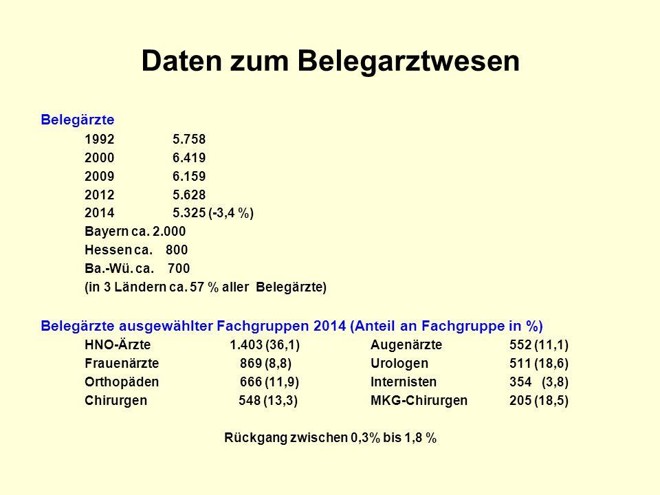 Daten zum Belegarztwesen Belegärzte 19925.758 20006.419 20096.159 20125.628 20145.325 (-3,4 %) Bayern ca. 2.000 Hessen ca. 800 Ba.-Wü. ca. 700 (in 3 L