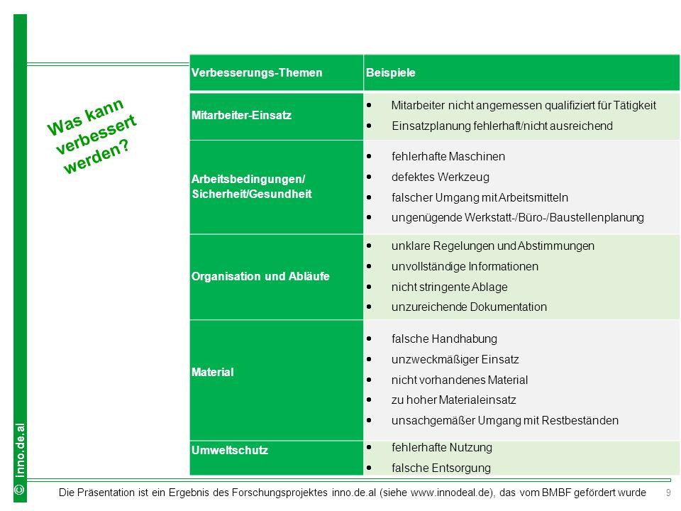9 Die Präsentation ist ein Ergebnis des Forschungsprojektes inno.de.al (siehe www.innodeal.de), das vom BMBF gefördert wurde © inno.de.al Verbesserung