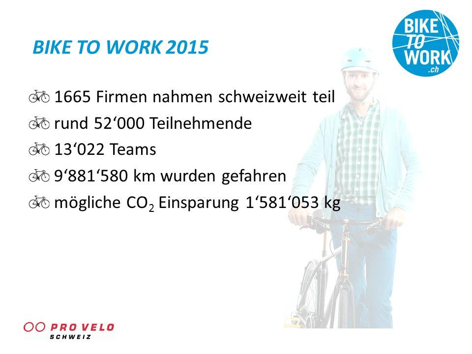 BIKE TO WORK 2015 1665 Firmen nahmen schweizweit teil rund 52'000 Teilnehmende 13'022 Teams 9'881'580 km wurden gefahren mögliche CO 2 Einsparung 1'58
