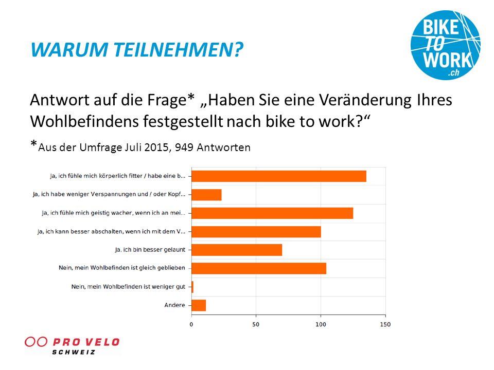 """WARUM TEILNEHMEN? Antwort auf die Frage* """"Haben Sie eine Veränderung Ihres Wohlbefindens festgestellt nach bike to work?"""" * Aus der Umfrage Juli 2015,"""