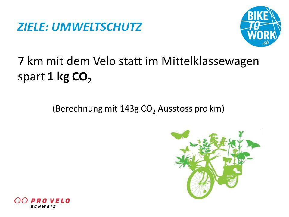 ZIELE: UMWELTSCHUTZ 7 km mit dem Velo statt im Mittelklassewagen spart 1 kg CO 2 (Berechnung mit 143g CO 2 Ausstoss pro km)