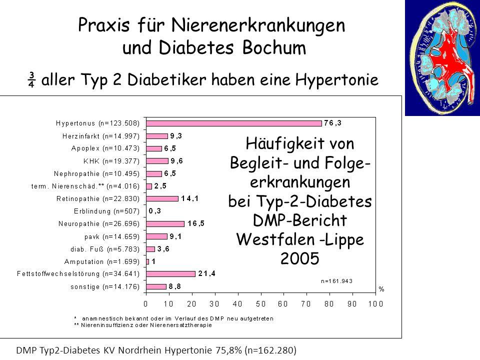 Praxis für Nierenerkrankungen und Diabetes Bochum Häufigkeit von Begleit- und Folge- erkrankungen bei Typ-2-Diabetes DMP-Bericht Westfalen -Lippe 2005