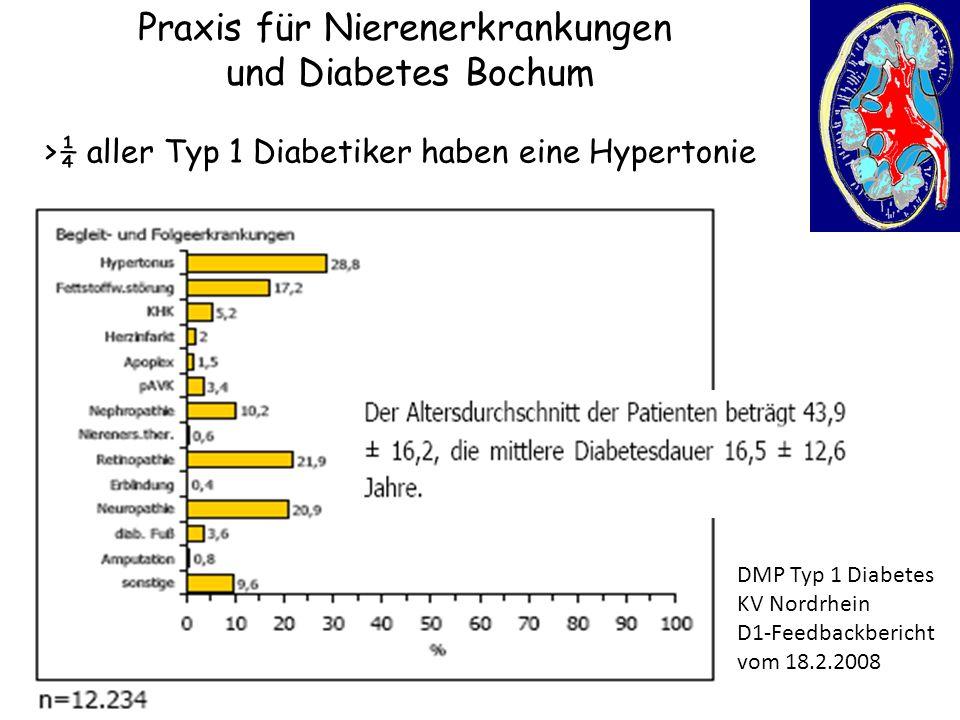 Praxis für Nierenerkrankungen und Diabetes Bochum DMP Typ 1 Diabetes KV Nordrhein D1-Feedbackbericht vom 18.2.2008 >¼ aller Typ 1 Diabetiker haben ein