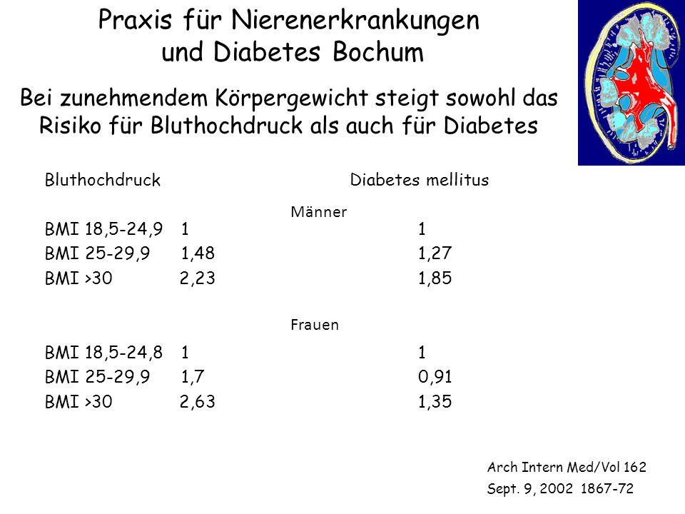 Praxis für Nierenerkrankungen und Diabetes Bochum Bluthochdruck BMI 18,5-24,91 BMI 25-29,91,48 BMI >30 2,23 BMI 18,5-24,81 BMI 25-29,91,7 BMI >30 2,63