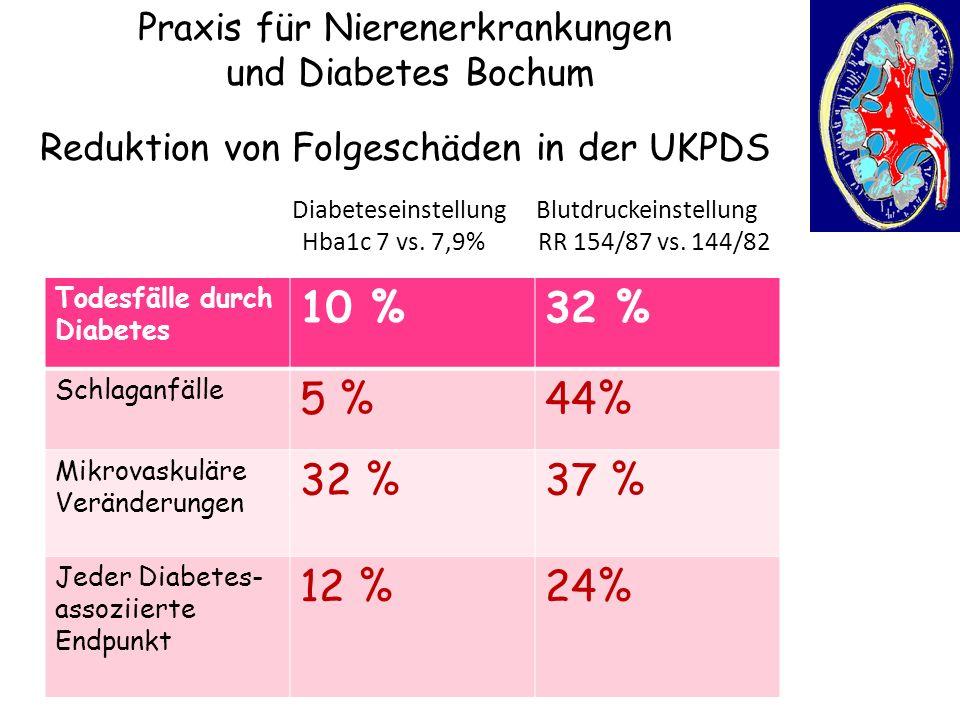 Diabeteseinstellung Blutdruckeinstellung Hba1c 7 vs. 7,9% RR 154/87 vs. 144/82 Praxis für Nierenerkrankungen und Diabetes Bochum 44 5 12 24 Todesfälle