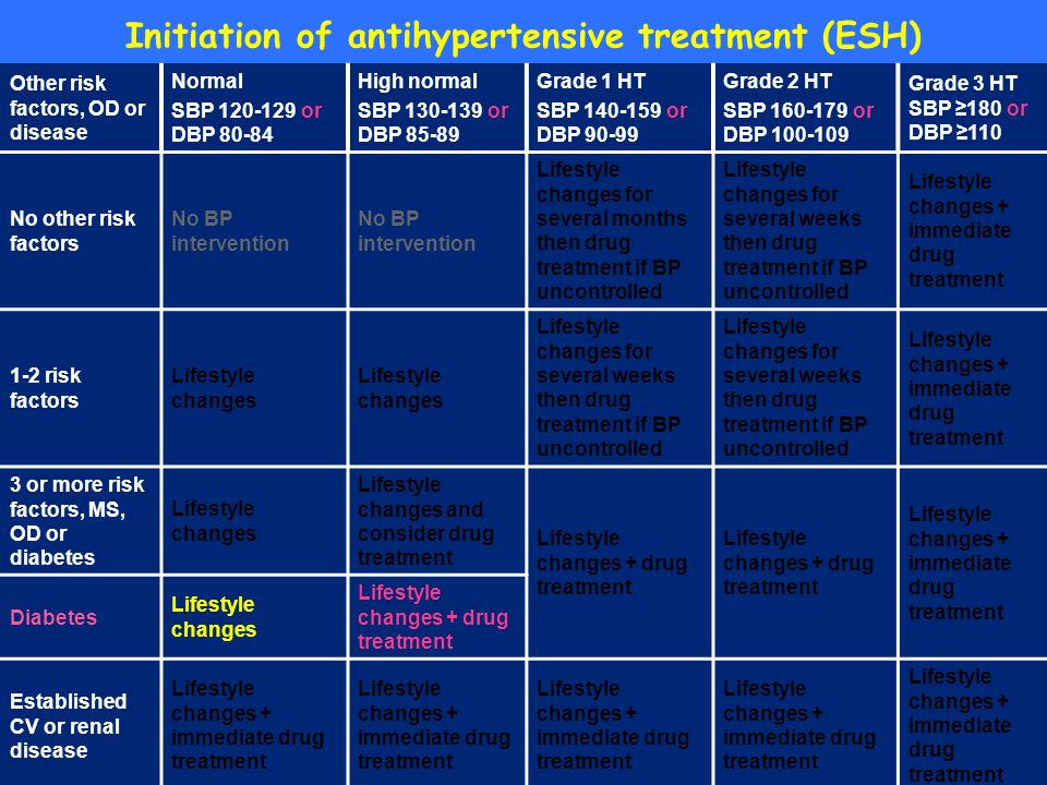Initiation of antihypertensive treatment (ESH) Other risk factors, OD or disease Normal SBP 120-129 or DBP 80-84 High normal SBP 130-139 or DBP 85-89