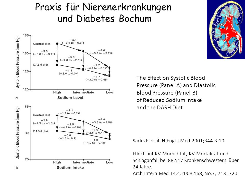 Praxis für Nierenerkrankungen und Diabetes Bochum The Effect on Systolic Blood Pressure (Panel A) and Diastolic Blood Pressure (Panel B) of Reduced Sodium Intake and the DASH Diet Sacks F et al.