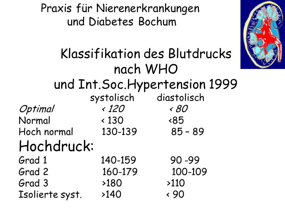 NEJM 345, November 1, 2001 1291-1297 Praxis für Nierenerkrankungen und Diabetes Bochum Kardiovaskuläre Ereignisse in Abhängigkeit von der Blutdruckhöhe bei Erstuntersuchung (Framingham heart study) High normal 130-139/85-89 Normal 120-129/80-84 Optimal <120/<80