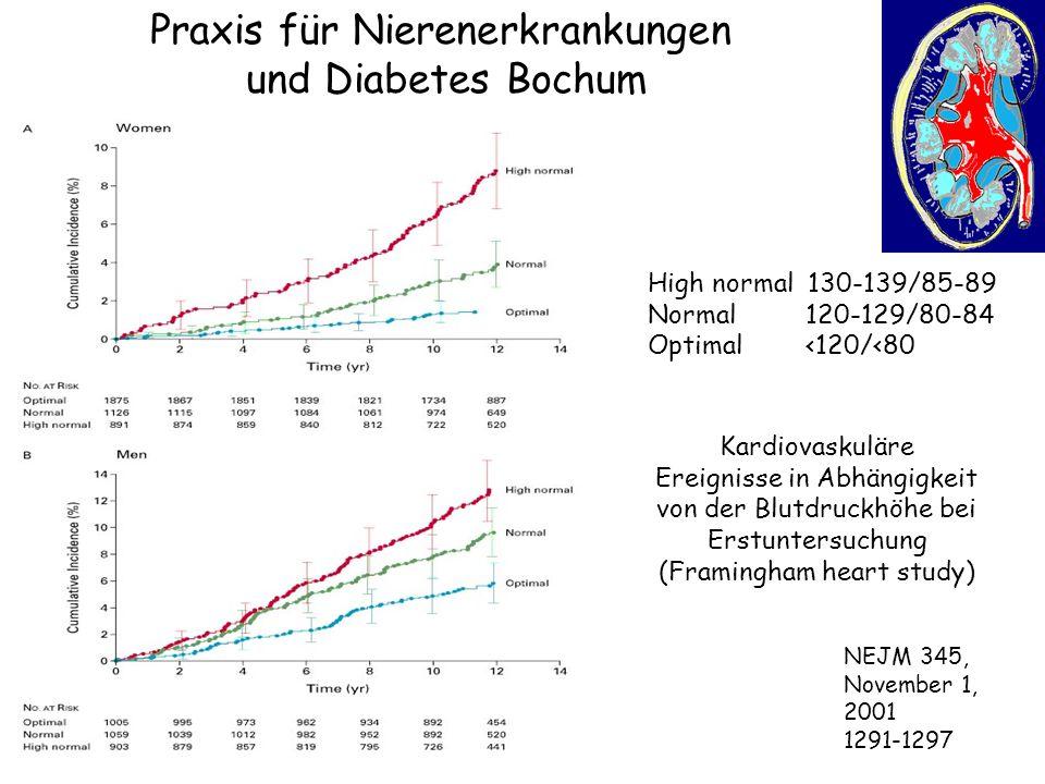 Praxis für Nierenerkrankungen und Diabetes Bochum 4695 Patienten über 60 Jahre alt RR systolisch 160 – 219 mm Hg, diastolisch unter 95 mm Hg (492 davon hatten Diabetes) wurden randomisiert in - den Therapiearm mit Nifedipin plus Enalapril bzw.